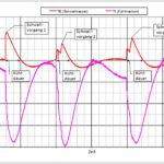 Temperaturverlauf des Schwallwassers