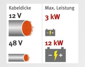12 V/ 48 V Querschnitte - © Continental Deutschland