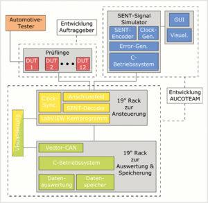 Schema des Messdatenerfassungssystems