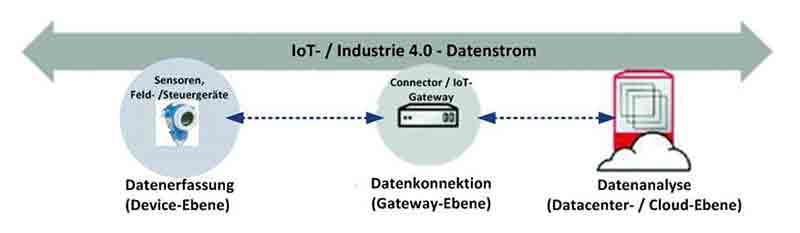 Ebenen der IoT-Datenkommunikation