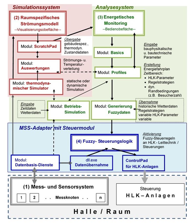 Funktionelle und modulare Übersicht der MSS-Automatisierungslösung