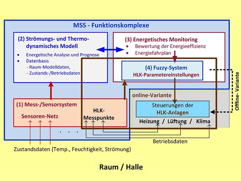 Funktionelle Einsatzstruktur zur energetischen Betriebsführung
